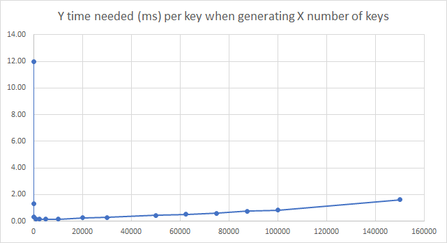 Y time needed (ms) per key when generating X number of keys.