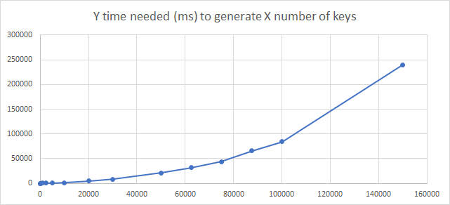 Y time needed (ms) to generate X number of keys.